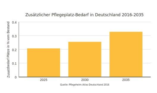 Pflegeplatz-Bedarf in Deutschland von 2016 bis 2035